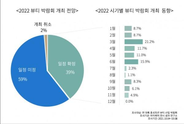 2022 뷰티 박람회 개최 전망 및 시기별 동향