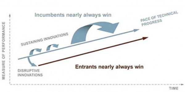 그림1. Innovation Path (출처: claytonchristensen.com)