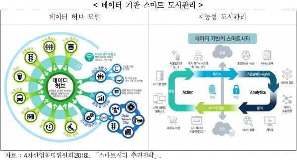 그림 1. 스마트시티 추진 전략(출처: 경기도형 스마트시티 조성 전략 보고서)