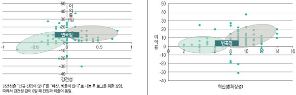 그림3. 비즈니스 생태계 강건성-수익, 혁신성-수익의 상관관계(출처: DBR)