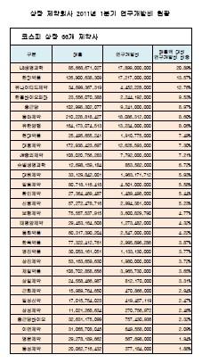 상장제약사 2011년 1분기 매출액대비 R&D 투자비율