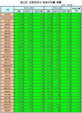 상장제약사 2011년 상반기 영업이익률 현황