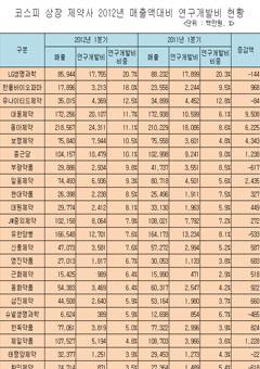 상장제약사 2012년 1분기 매출액 대비 연구개발비 현황