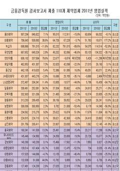 상장, 비상장 110개 제약회사 2011년 영업실적