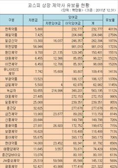 상장제약사 2011년 유보율 평균 525%…유한양행 잉여금 8,810억