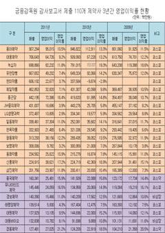 상장·비상장 제약사 3년간(2009-2011년) 영업이익률 현황