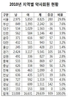 전국 시도별 약사 회원 통계 (2010년)