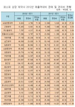 상장제약사 2012년 1/4분기 판매·관리비 현황‥평균 36.8%