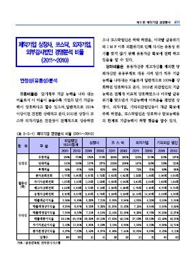 2011년 제약기업 경영분석