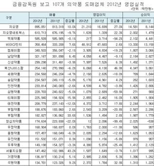 2012년 의약품도매업체 영업실적(107곳)
