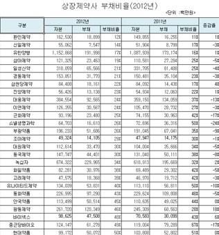 상장제약사 부채비율 평균 58.4(2012년)