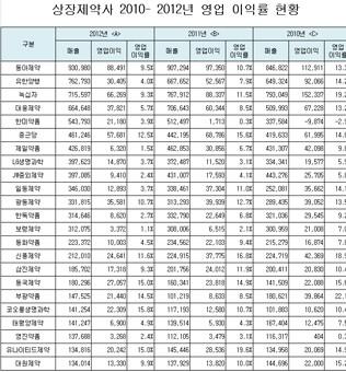 상장제약사 영업이익률 현황(2010-2012년)