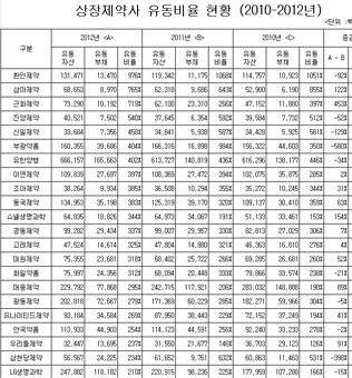 상장제약사 유동비율 현황(2010-2012)