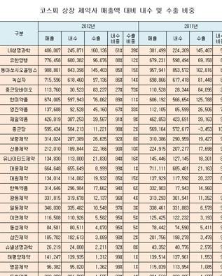 상장제약사 매출액 대비 내수/수출 비중(2012년)
