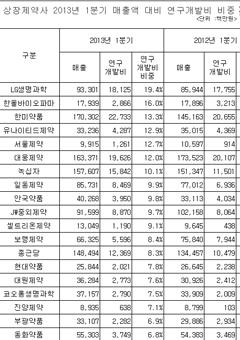 상장제약사 2013년 1분기 매출액대비 연구개발비 현황