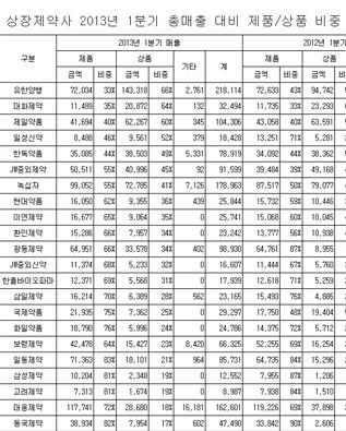 상장제약사 총매출 대비 제품/상품 매출 비중(2013년 1분기)