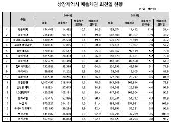 2014년-2013년 상장제약사 매출채권 회전일 현황
