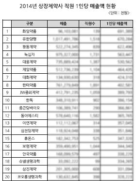 2014년 상장제약사 1인당 매출액