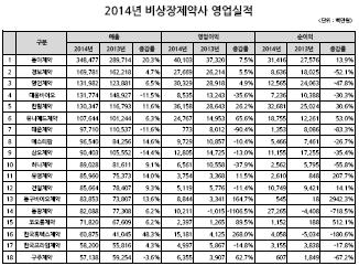 2014년-2013년 비상장제약사 영업실적
