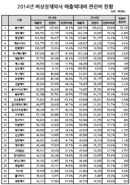 2014년-2013년 비상장제약사 매출액대비 판관비 현황