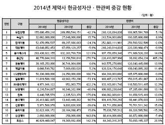 2014년 제약사 현금성자산ㆍ판관비 현황