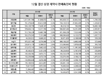 2014년-2013년 상장제약사 판매촉진비 현황