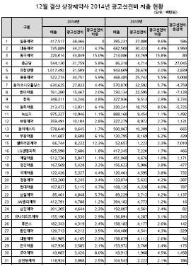2014년-2013년 상장제약사 광고선전비 지출현황