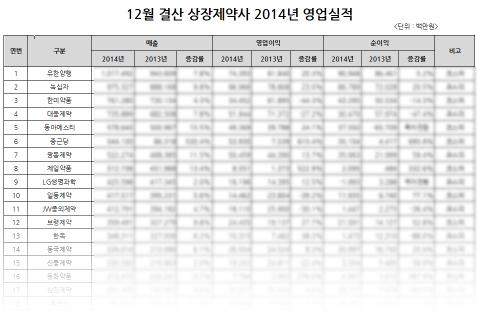 2014-2013년 상장제약사 영업실적