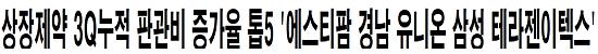 상장제약 3Q누적 판관비 증가율 톱5 '에스티팜 경남 유니온 삼성 테라젠이텍스'